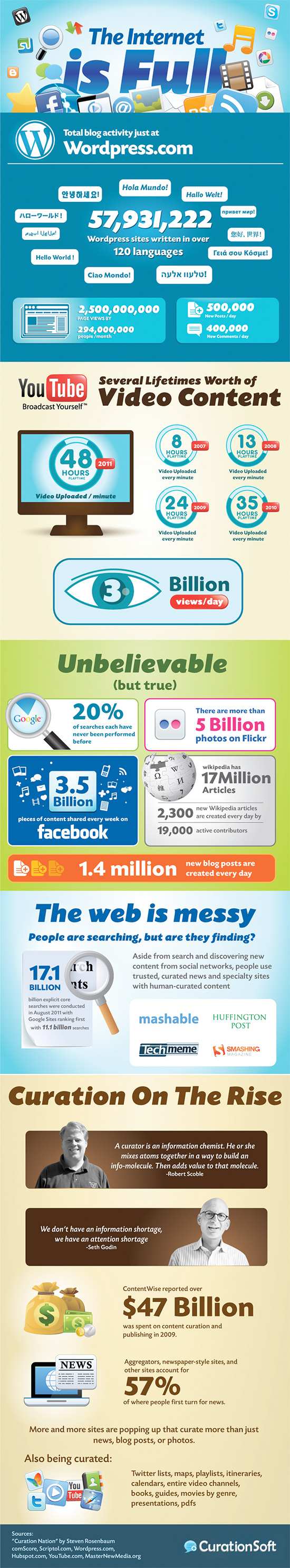 internetisfull